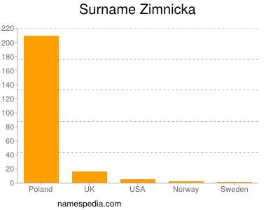 Surname Zimnicka