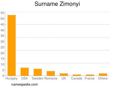 Surname Zimonyi