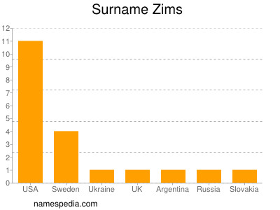 Surname Zims