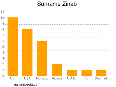 Surname Zinab