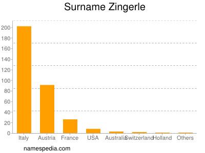 Surname Zingerle