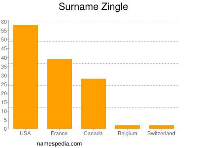 Surname Zingle