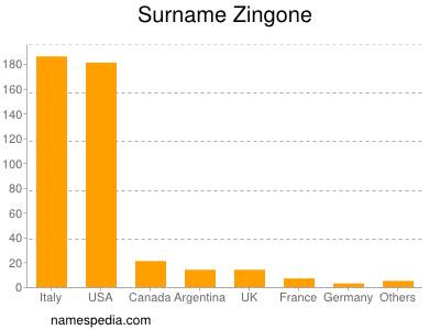 Surname Zingone