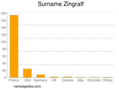 Surname Zingraff