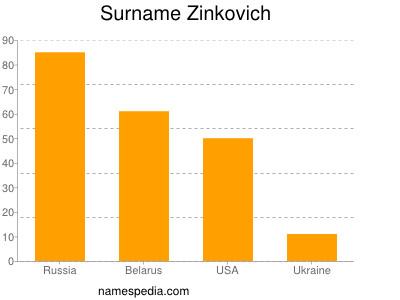 Surname Zinkovich