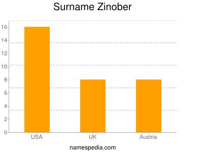 Surname Zinober