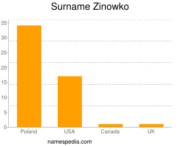 Surname Zinowko