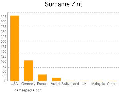Surname Zint