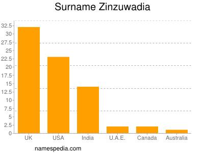 Surname Zinzuwadia