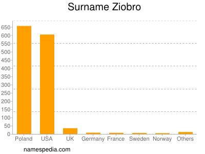 Surname Ziobro