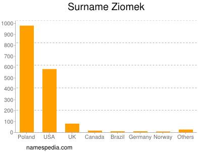 Surname Ziomek