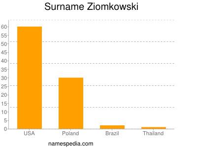 Surname Ziomkowski