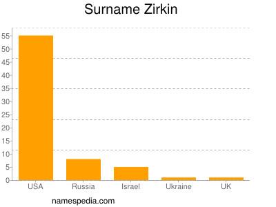 Surname Zirkin