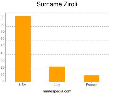 Surname Ziroli