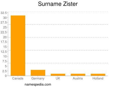 Surname Zister
