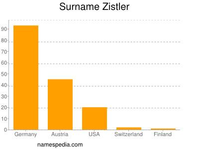 Surname Zistler