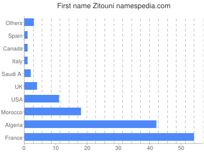 Given name Zitouni
