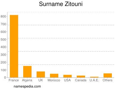 Surname Zitouni
