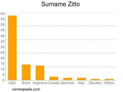Surname Zitto
