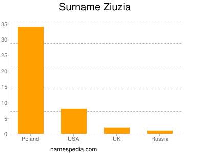 Surname Ziuzia