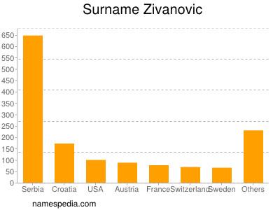 Surname Zivanovic