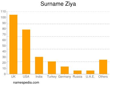 Surname Ziya