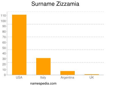 Surname Zizzamia