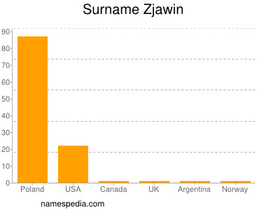 Surname Zjawin