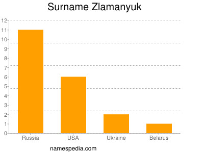 Familiennamen Zlamanyuk