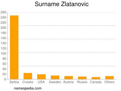 Familiennamen Zlatanovic
