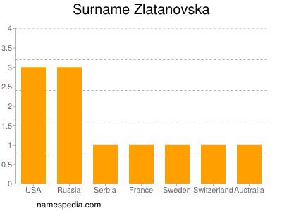 Familiennamen Zlatanovska
