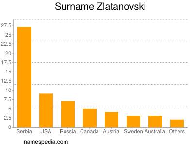 Familiennamen Zlatanovski