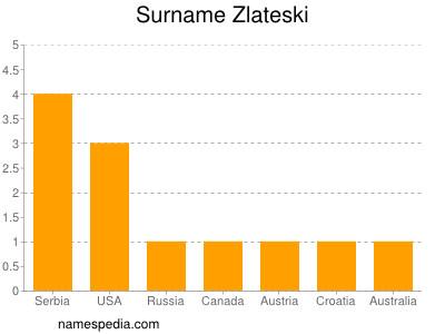 Familiennamen Zlateski