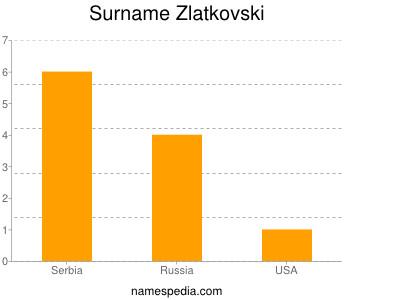 Familiennamen Zlatkovski