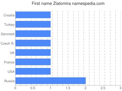 Vornamen Zlatomira