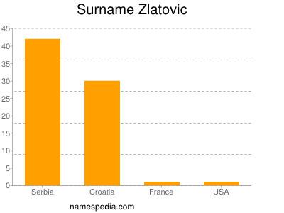 Surname Zlatovic