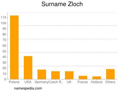 Familiennamen Zloch