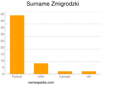 Surname Zmigrodzki