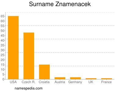 Surname Znamenacek