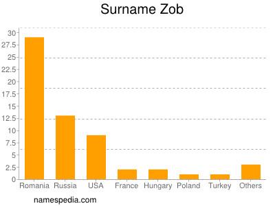 Surname Zob