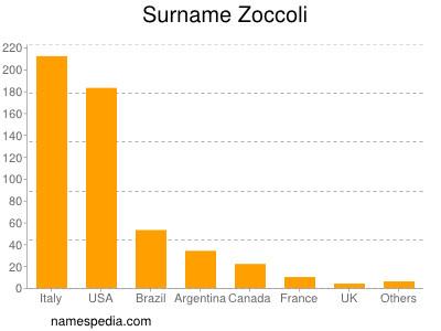 Surname Zoccoli