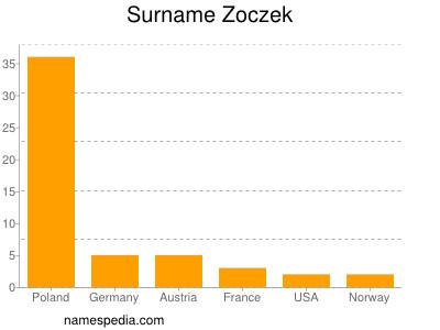 Surname Zoczek