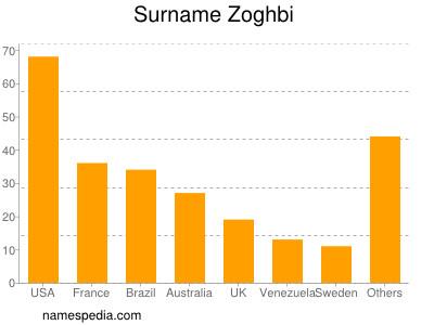 Surname Zoghbi