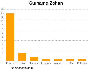 Surname Zohan