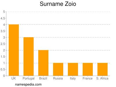 Surname Zoio