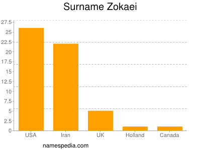 Surname Zokaei