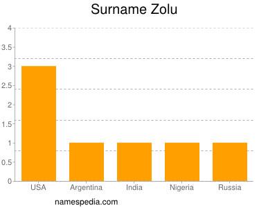 Surname Zolu