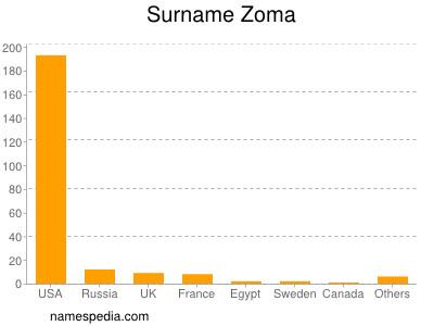 Familiennamen Zoma