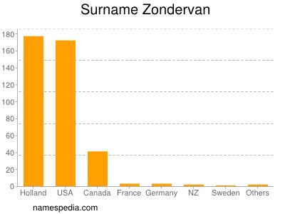 Surname Zondervan