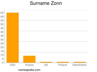 Surname Zonn